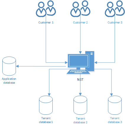 what is navision application server