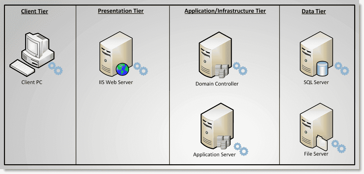 implement two web services in one application