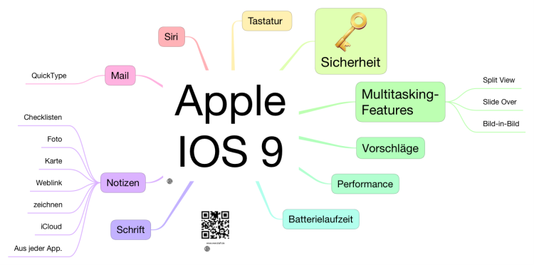 which apple applications to make mind maps on