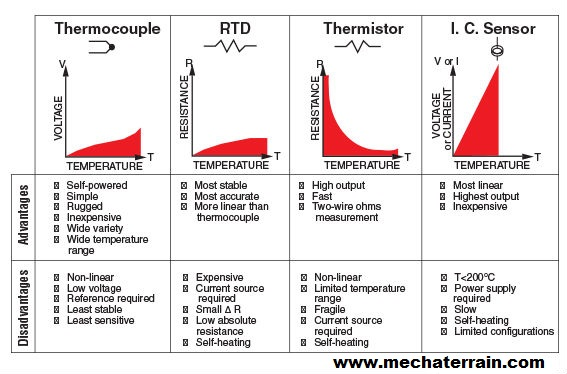 application of rtd and thermistor