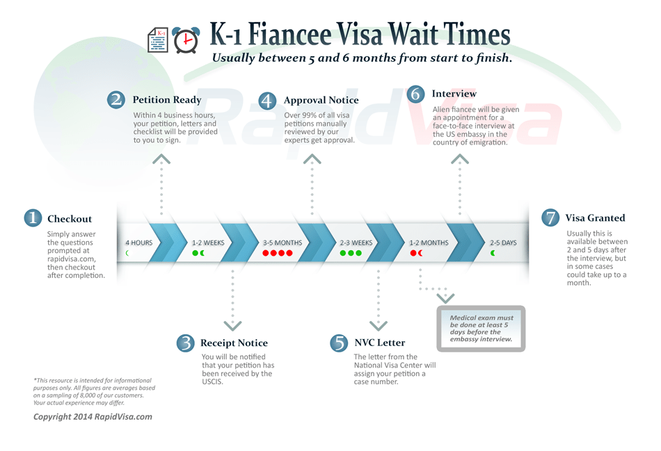 how long take to approve immigrations application for cuples